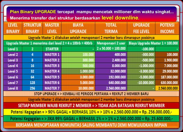 Tabel Bonus Upgrade Master 50 Club