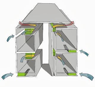 Cross Ventilation - Atriums