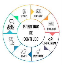 Marketing digital e de conteúdo