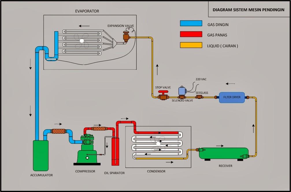 Mm Blog  Diagram Sistem Mesin Pendingin