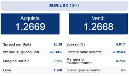 Caratteristiche leva e margine dell'EURUSD offerto da Plus500
