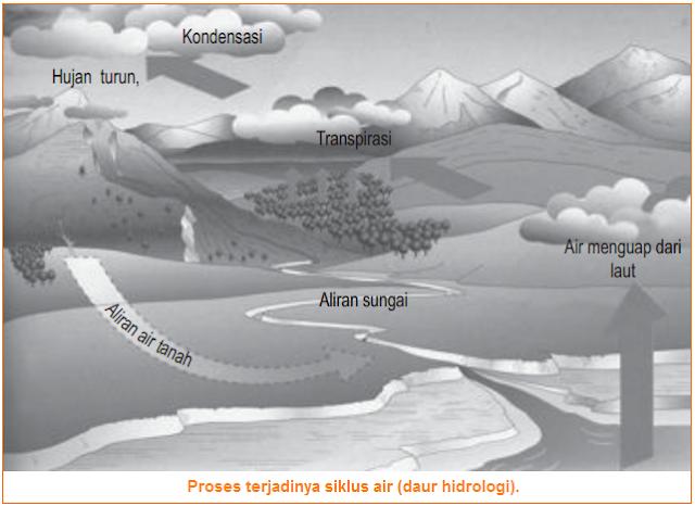 Gambar ilustrasi Proses terjadinya siklus air - daur hidrologi