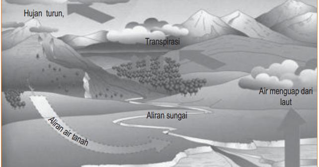 Proses Siklus  Daur Air Hidrologi  Gambar  Siklus