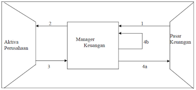 Kegiatan-kegiatan Manager keuangan