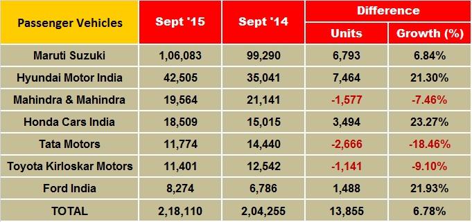 Management Punditz: Indian Car Sales Figures