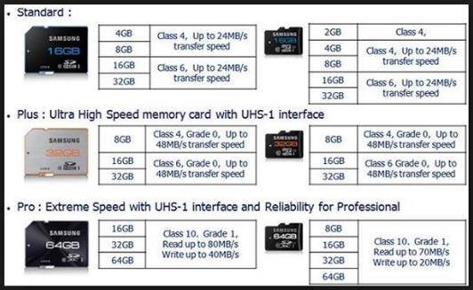 Gunakan microSD Berkecepatan Tinggi