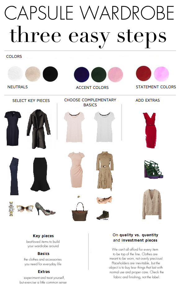 Paris To Go: The Three-Step Capsule Wardrobe: Getting Started