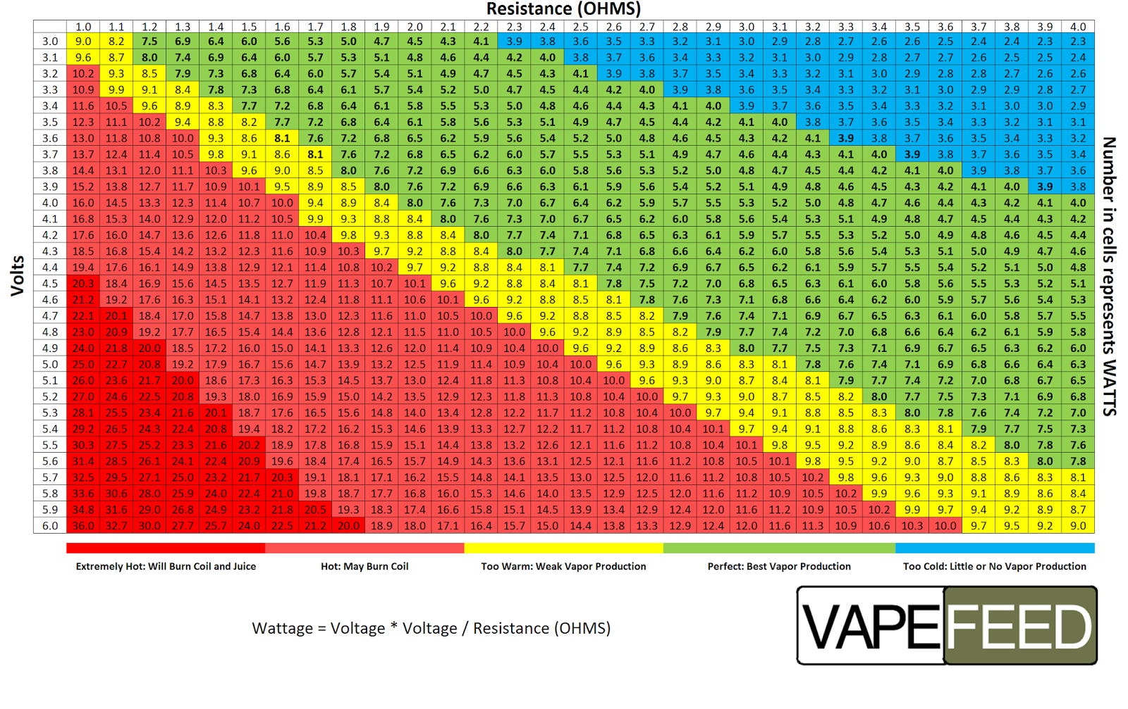 Wattage chart vaping power also vapefeed rh vapefeedspot