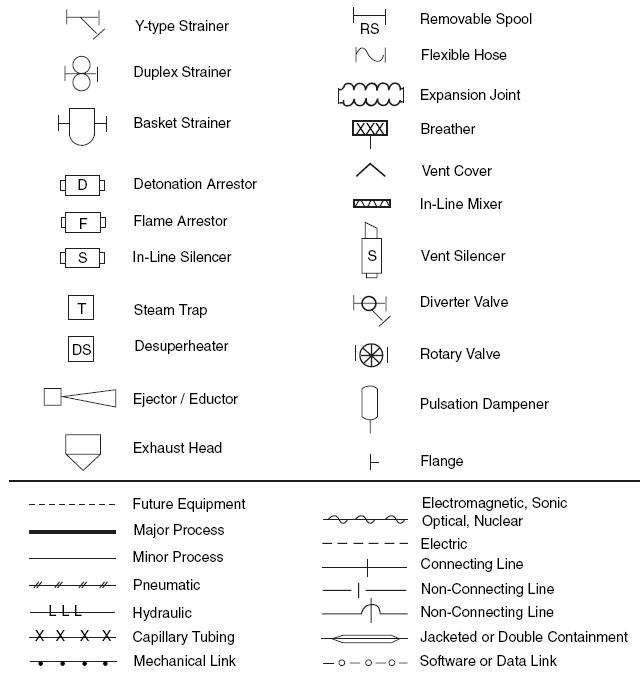 common process equipment symbols used in developing process flow Hydraulic Symbols Pilot Operated Check Valve