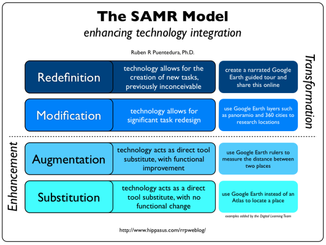 Educational Blog: SAMR