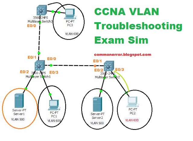 GNS3 Labs   CCNP   CCNA Labs