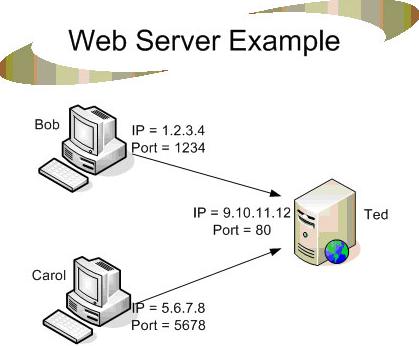 Mengenali Pengertian Web Server Lengkap