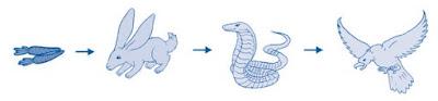 Soal IPA Kelas 4 SD Semester 1 : Hubungan Makhluk Hidup