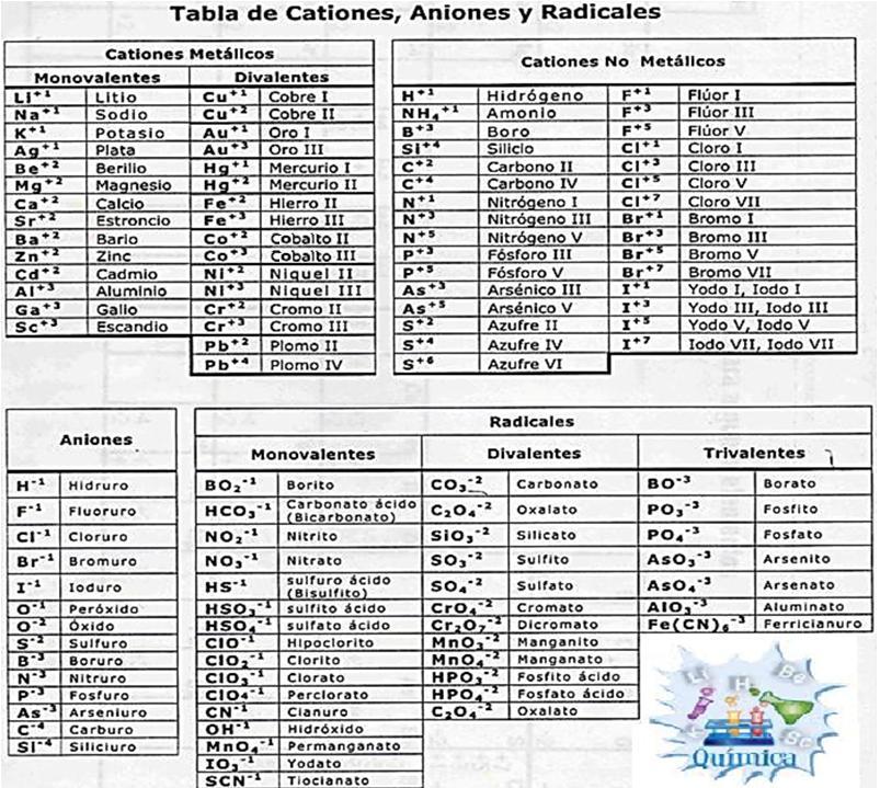 te sugiero imprimas la siguiente tabla de cationes aniones y radicales que corresponde a la mostrada en clase - Tabla Periodica De Los Elementos Quimicos Monovalentes