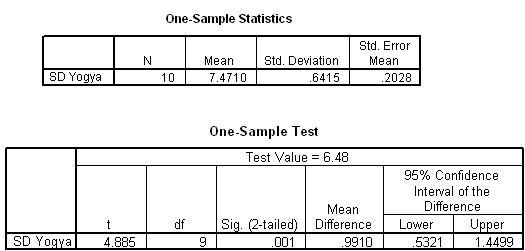 Duwi Consultant One Sample T Test