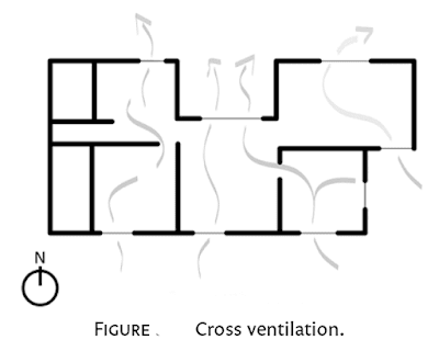 Building Cross Ventilation System