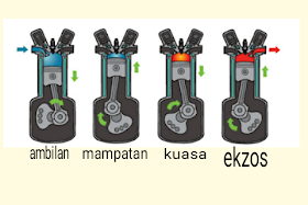 Gambar ilustrasi 4 stroke