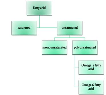 blending-of-edible-oils