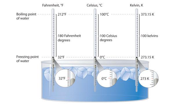 وحدة قياس الحرارة