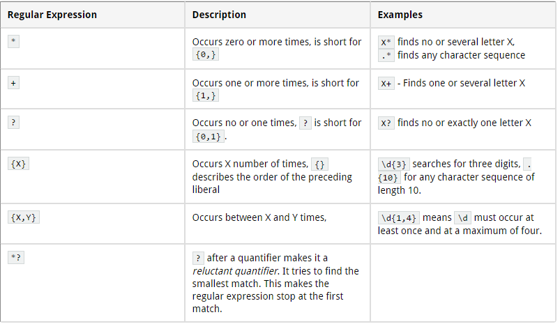 Regular Expression Tutorial Way To Easy Learn