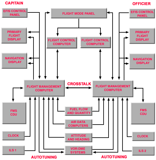 Structure Of Flight Management System