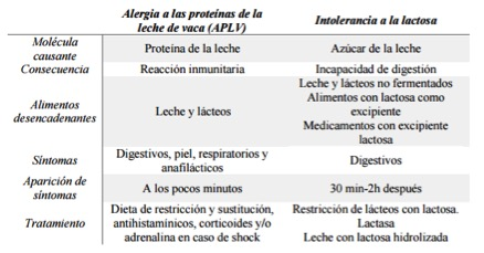 diferencia entre intolerancia ala lactosa y a la proteina de vaca