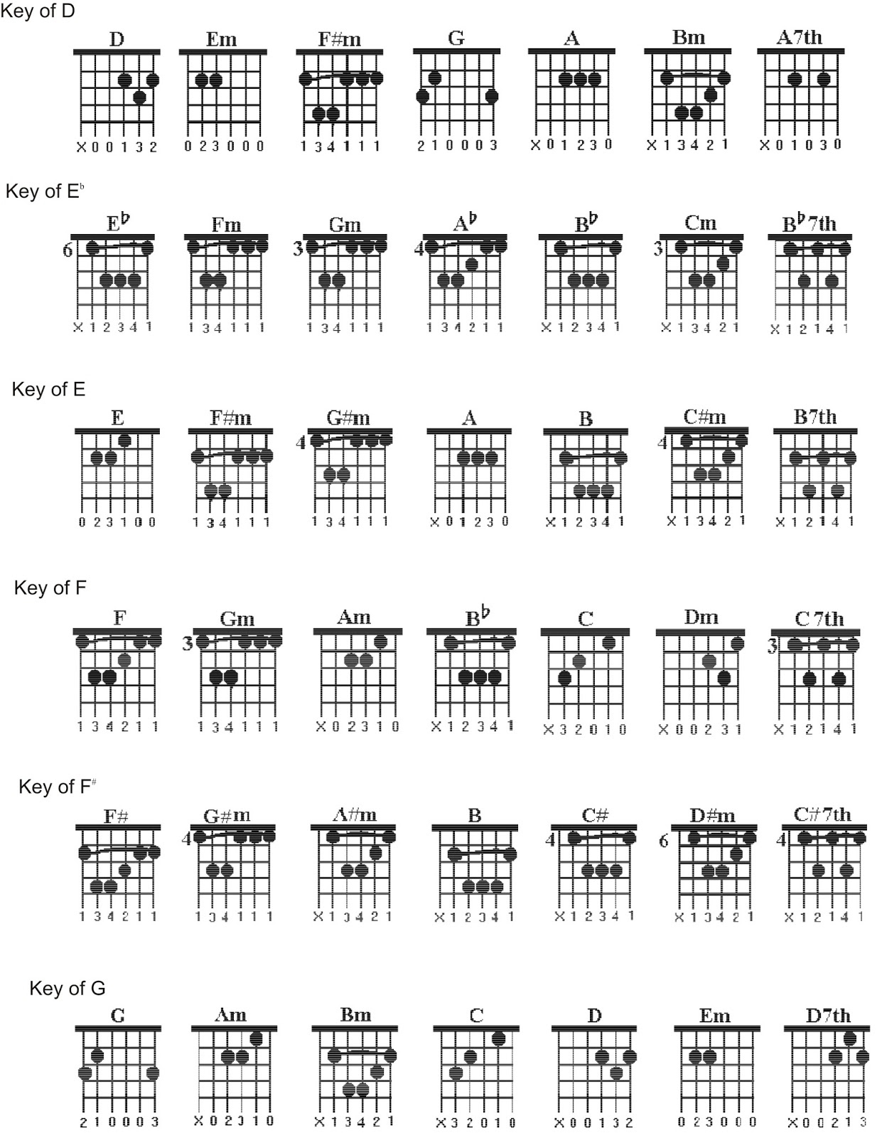 Guitar Lesson Easy Way To Learn Basic Guitar Chords Avant Garde Music