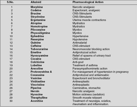 Alkaloid Pharmacological Action