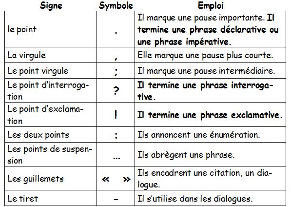 Znaki interpunkcyjne - gramatyka 8 - Francuski przy kawie
