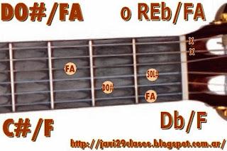 acorde guitarra chord (DO# con bajo en FA) o (REb con bajo en FA)