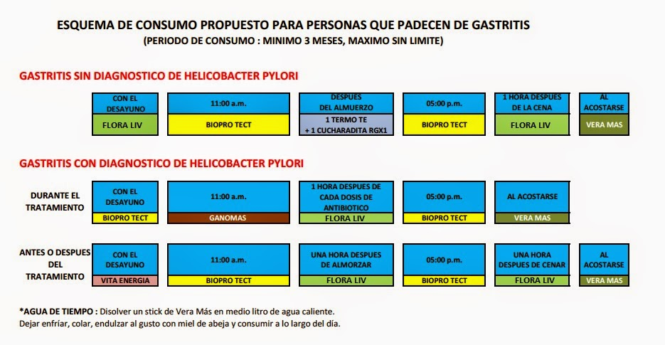 Dieta per curare helicobacter pylori