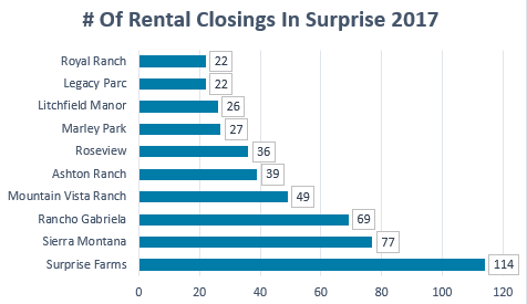 10-top-rental-property-subdivisions-in-surprise-ytd-2017