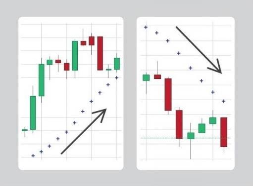 Стратегия опционной торговли с Parabolic