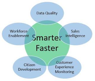 StarCIO Smarter Faster
