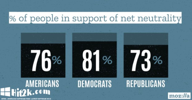 80 percent of all Net Neutrality Comments Sent by Bots, Claim Researchers