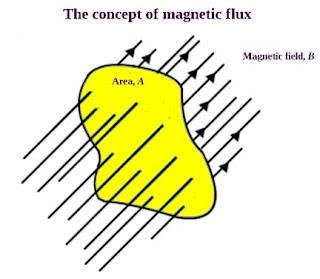 चुम्बकीय फ्लक्स की परिभाषा क्या है | चुंबकीय फ्लक्स का मात्रक | विमा