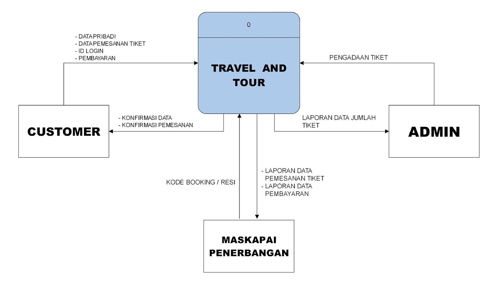 Rancangan data flow diagram b rancangan terinci diagram dfd tiap level ccuart Gallery