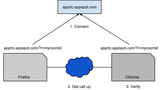 Google Testing Blog: Chrome - Firefox WebRTC Interop Test - Pt 1