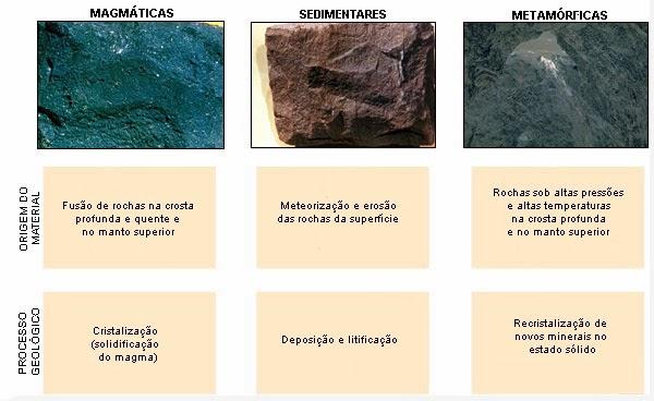 rochas-magmáticas-sedimentares-metamórficas