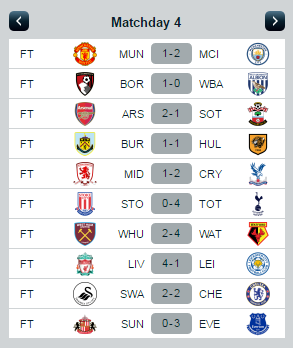 EPL Week 4 Results & Reviews September 10-12, 2016