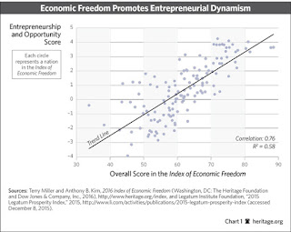 The Limits On Economic Freedom