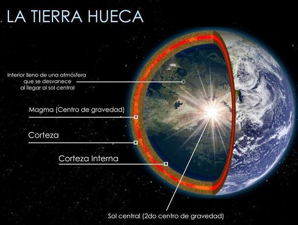 Tierra Hueca, una Realidad