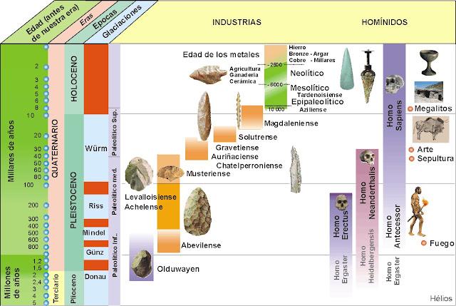 Esquema Prehistoria
