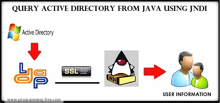 Query Active Directory from Java using JNDI | ProgrammingFree