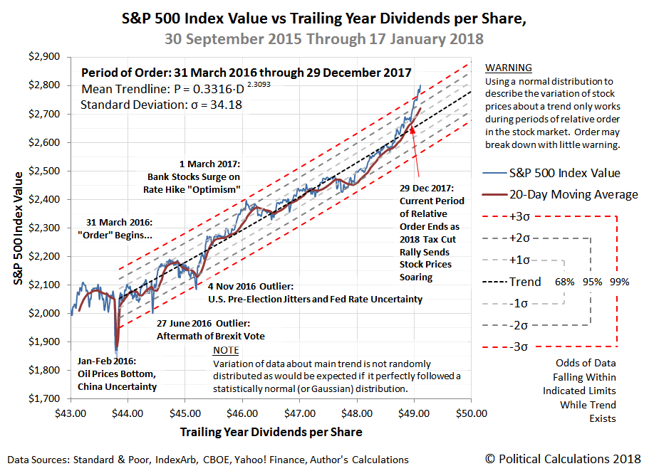 S&P 500 Index Value vs Trailing Year Dividends per Share, 30 September 2015 Through 17 January 2018, with Period of Order Between 31 March 2016 and 29 December 2017