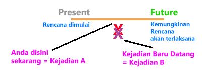 Present Future Continuous Tense: Memahami arti dari (Kejadian yang muncul secara hampir bersamaan)   Pelg-grammar