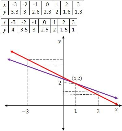 Gráfico-con-la-solución-de-sistema-de-ecuación