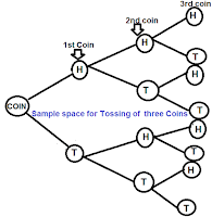 HOW TO FIND SAMPLE SPACE FOR TOSSING OF FOUR COINS