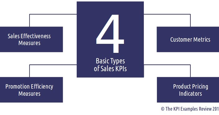 what are kpis in sales