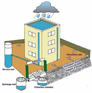 How to do by vinod rain water harvesting why everyone for Build your own rain collection system